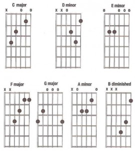 chords-in-c-major-scale