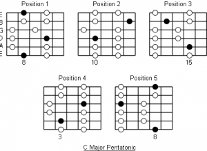 pentatonic-guitar-scales